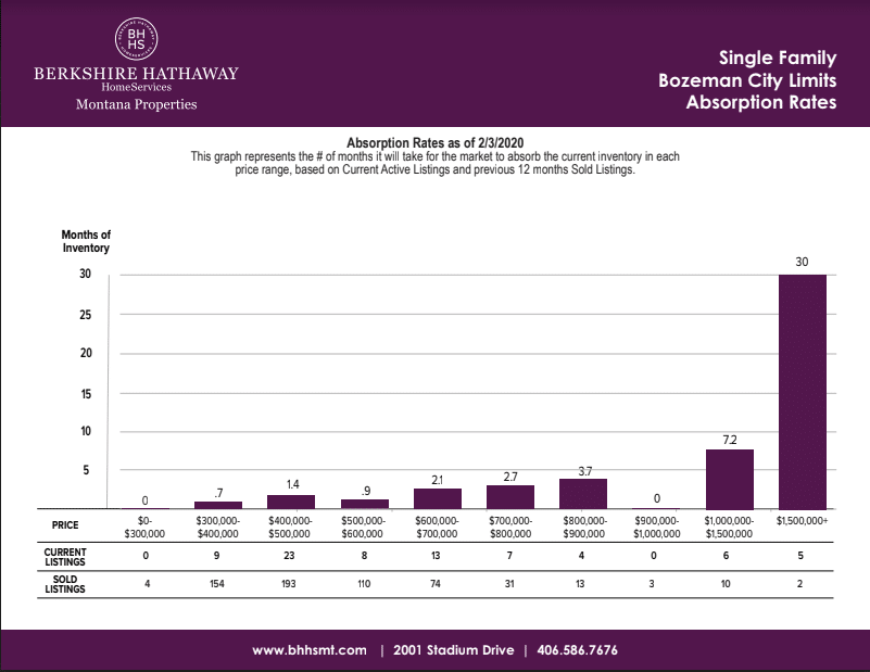 berkshire hathaway montana bar graph showing bozeman absorption rates for single family homes