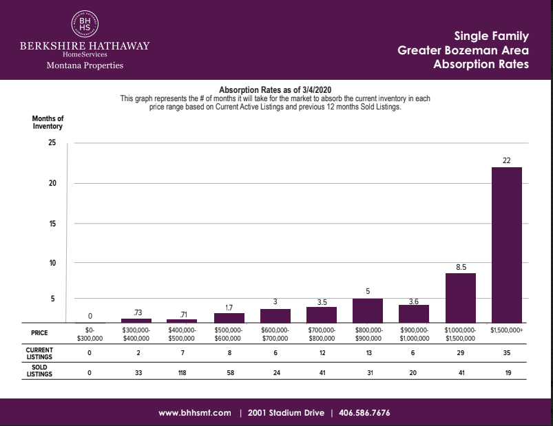 berkshire hathaway montana bar graph showing bozeman area absorption rates for single family homes